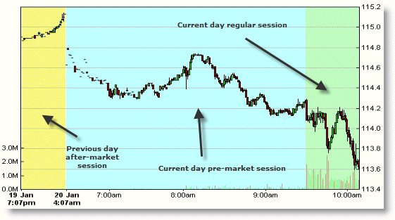 Stock market sessions